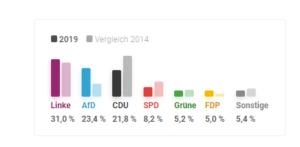 نتائج انتخابات تورينغن مقارنة بنتائج العام 2014